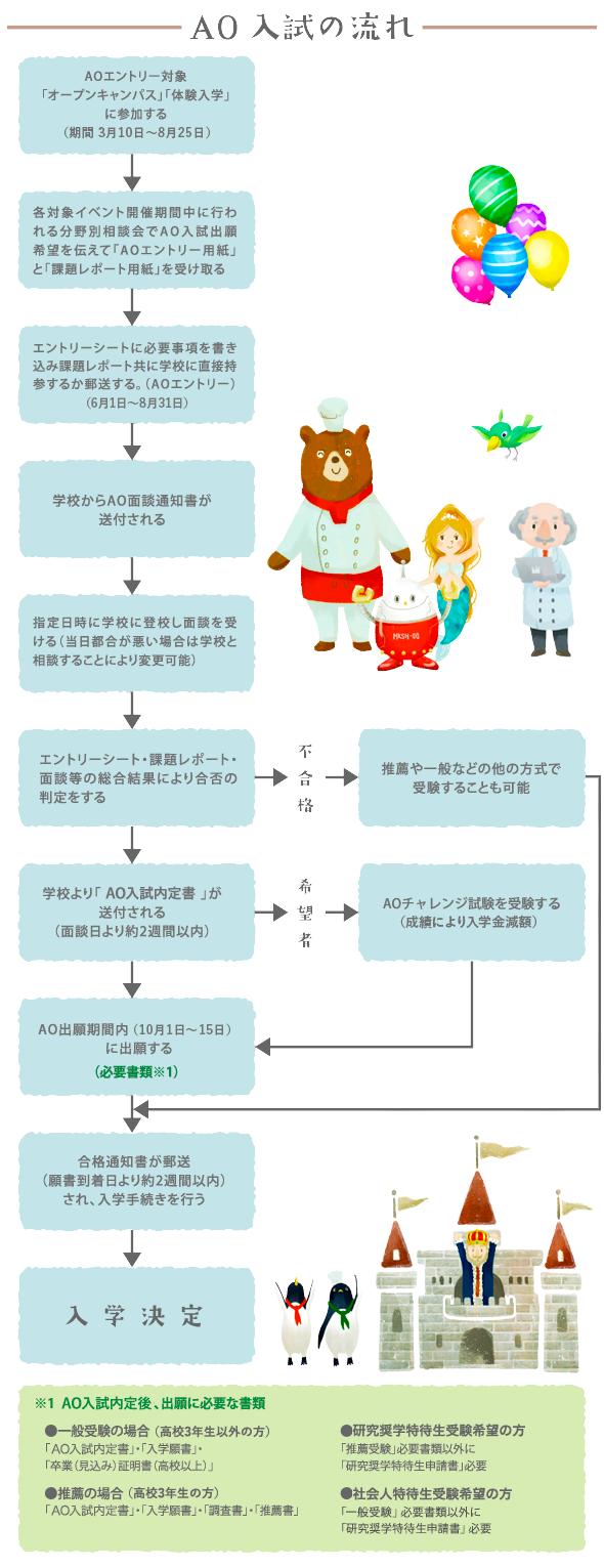 AO入学のフローチャート(流れ図)